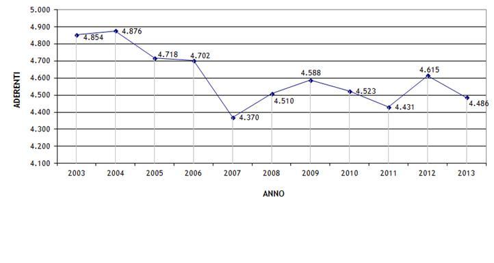 Analisi dati adesioni 2013